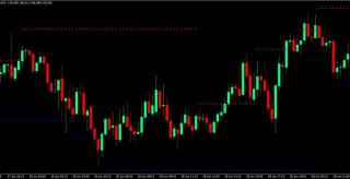 Dynamic SNR Breakout Forex Trading Strategy