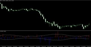 Wick Forex Scalping Strategy