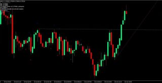 Forex Trendline Break System