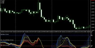 Autotrend Channel Forex Support and Resistance