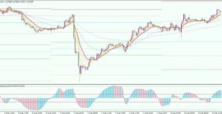 RSX Forex Scalping Strategy