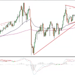 24/04 AUDJPY IntraDay analysis (VIDEO)