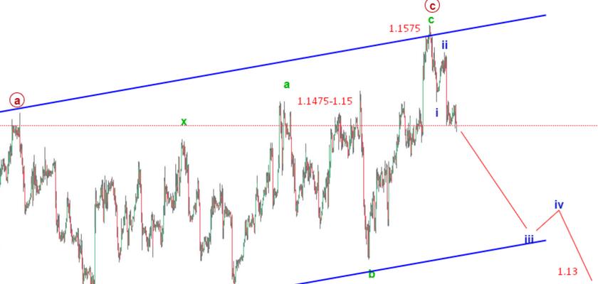 EURUSD Elliott Wave Analysis: Price Drops Below 1.15 Amid Trade War Concerns