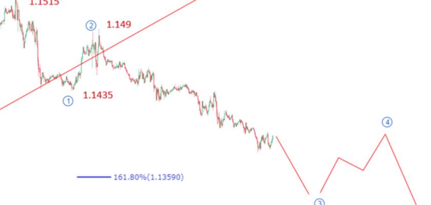 EURUSD Elliott Wave Analysis: Price Drops Below 1.14, Could Hit 1.13 Soon