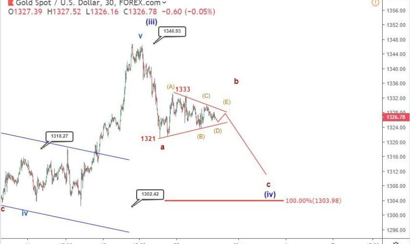 Gold Elliott wave analysis: price goes sideways between 1330 and 1320