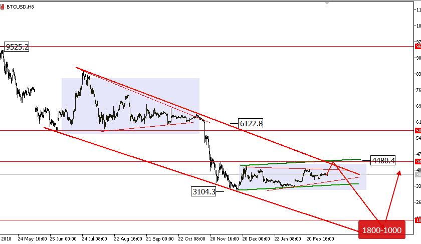 Bitcoin price analysis: are the bears still lurking around?
