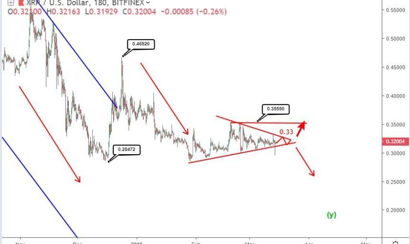 When will Ripple price break above its triangle formation?