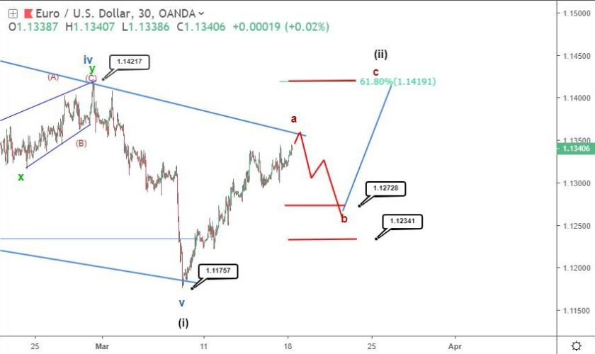 FOMC EURUSD price forecast: expecting 1.142
