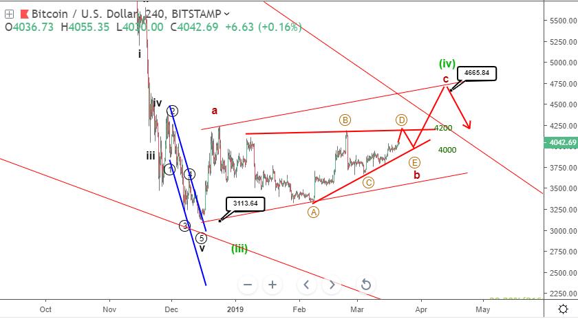 Bitcoin price prediction: BTCUSD stabilizes above $4,000