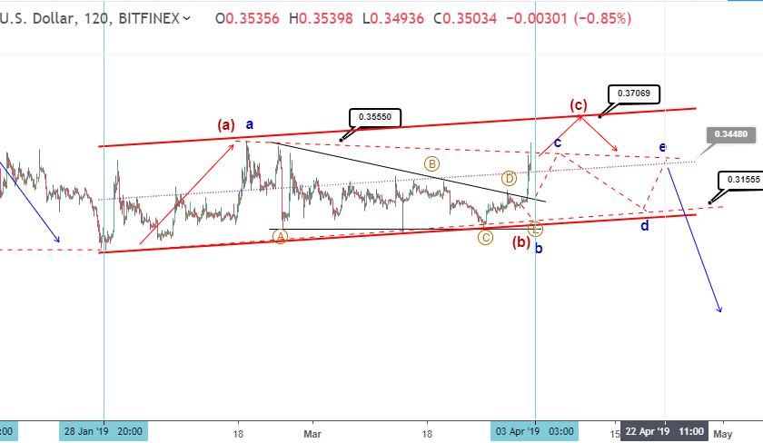 Ripple bullish price targets 37 cents or higher