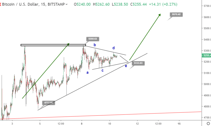Bitcoin price prediction: bullish breakout to $5600?