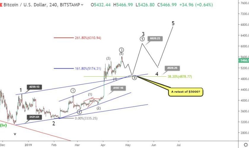Bitcoin price prediction: Will BTC retest $5,000?