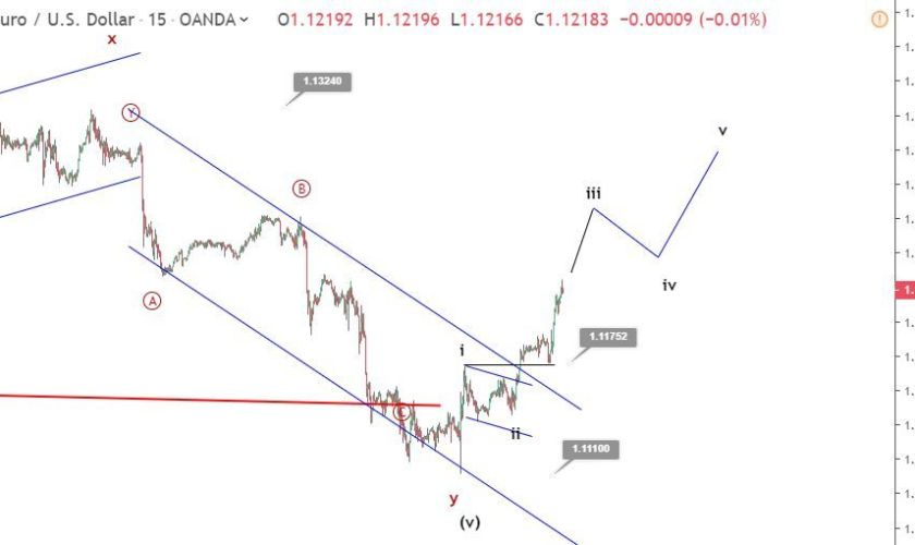 EURUSD Elliott wave analysis: price recovery continues above 1.12