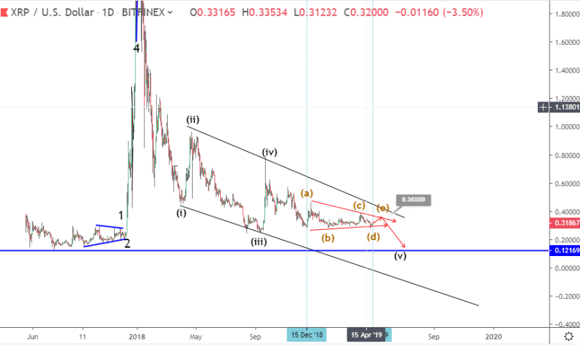 Ripple price prediction: XRP 18 weeks triangle close to completion