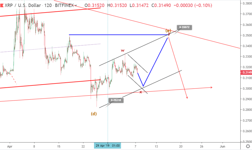 Ripple price prediction: XRP short term forecast to 35 cents