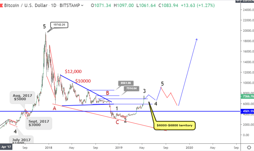 Bitcoin price prediction: bullish trend continues to $7500