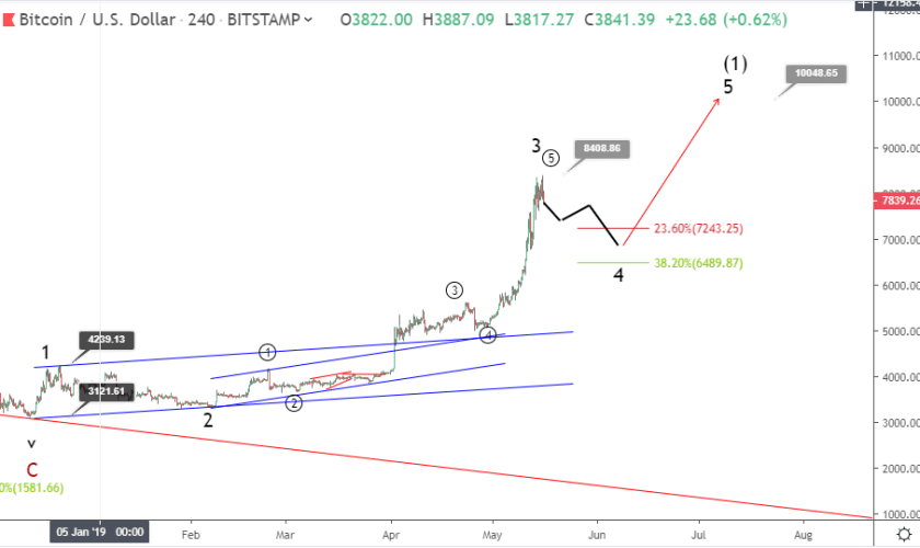 Bitcoin price retreats below $8,000: Is BTC overbought?