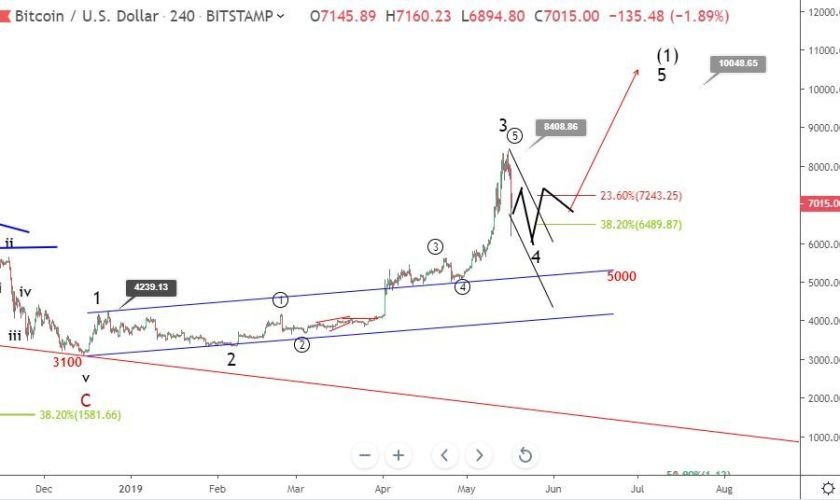 Bitcoin price analysis: what could happen next after the crash?
