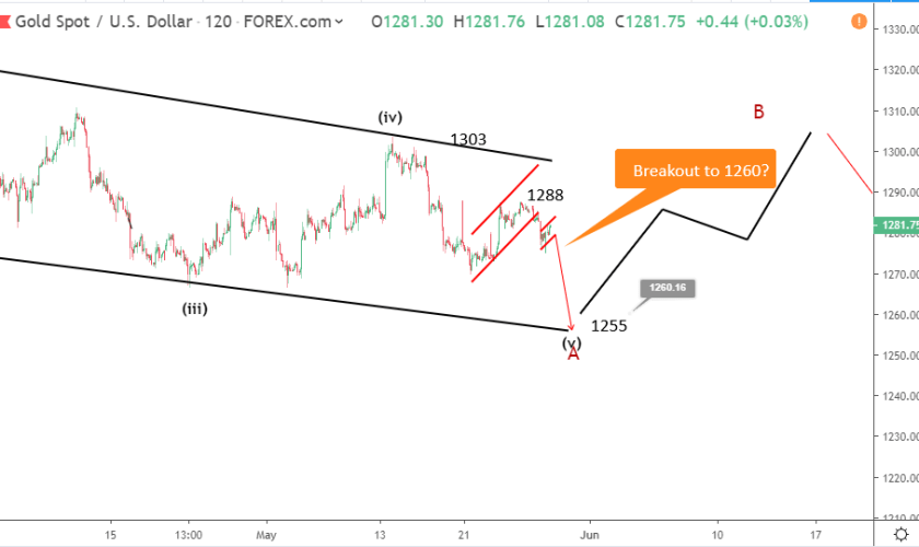 Gold Elliott wave analysis: price recovers to 1280