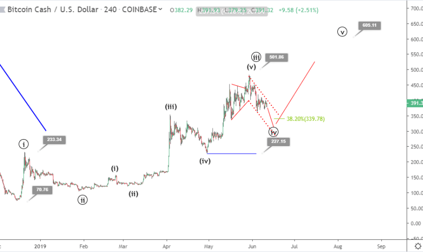 Bitcoin cash price prediction: bearish correction eyes $300