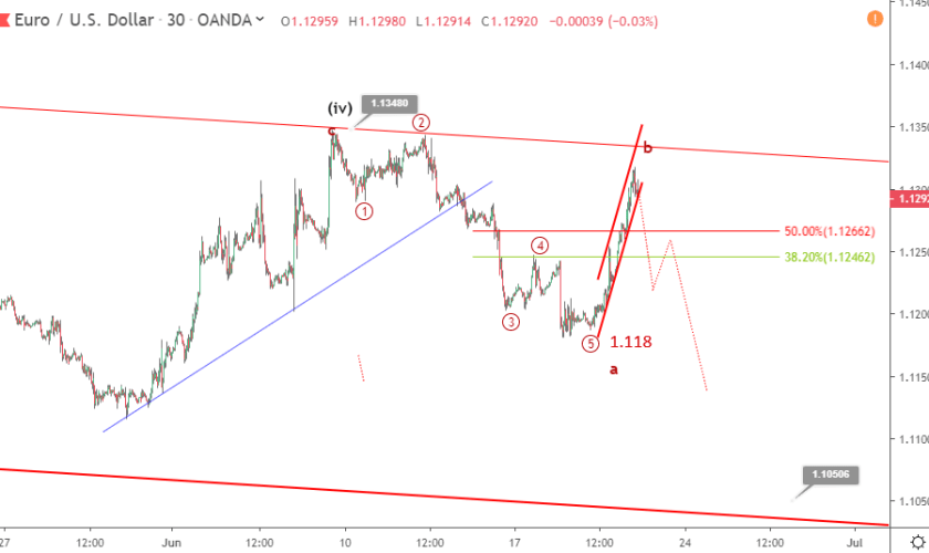 Post-Fed EURUSD Elliott wave analysis: price rallies to 1.13