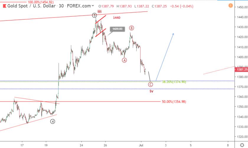 Gold Elliott wave analysis: price drops to 1 week low