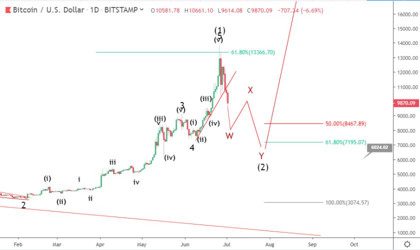 Bitcoin price prediction: bearish correction continues below $10,000