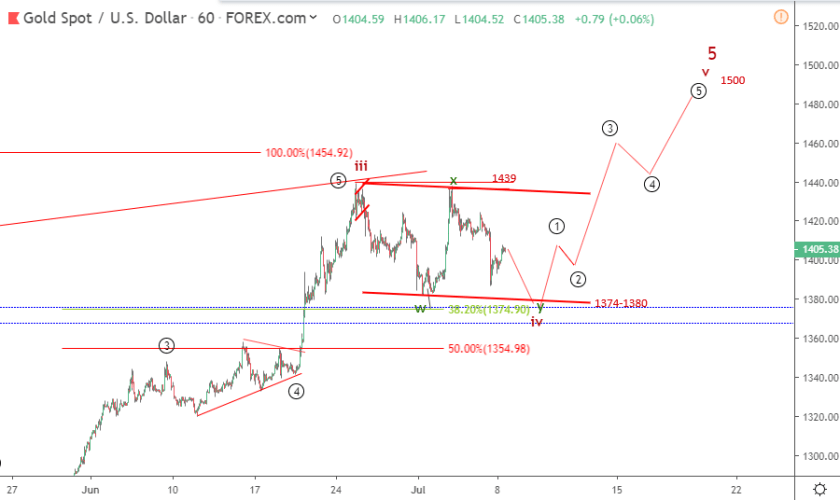 Gold Elliott wave analysis: price rallies above 1400