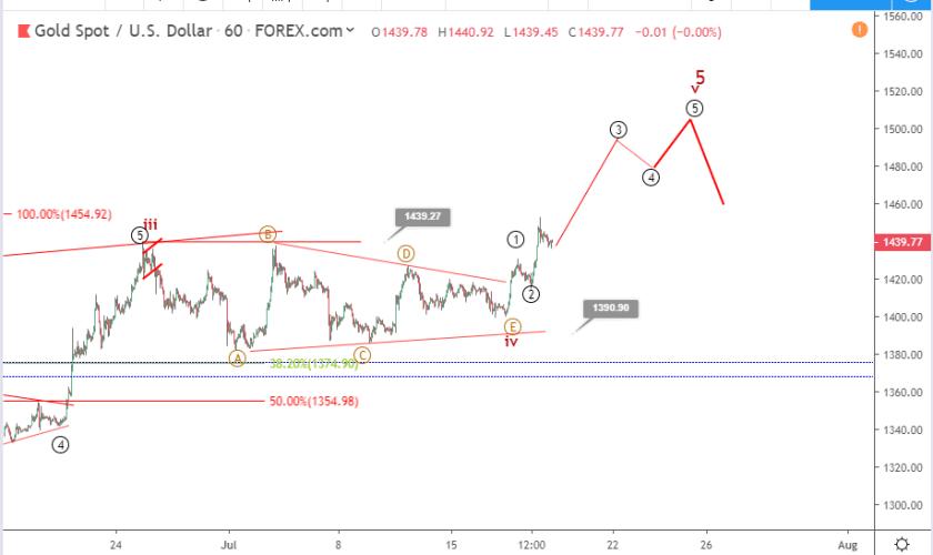 Gold Elliott wave analysis: price retreats to 1435 after bullish breakout