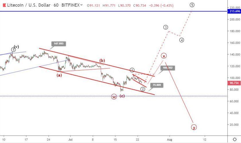 Litecoin price prediction: will LTC break above $100 ahead of 'halving'?