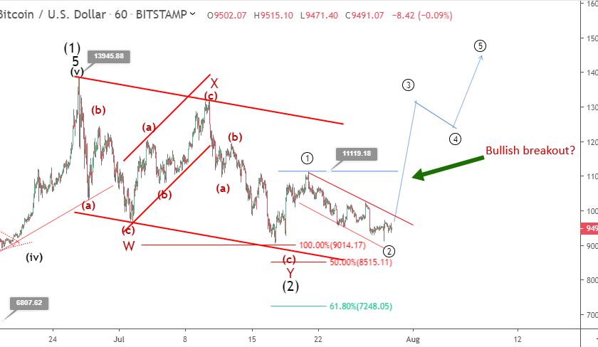 Bitcoin price prediction: what BTC could do to avoid further dips