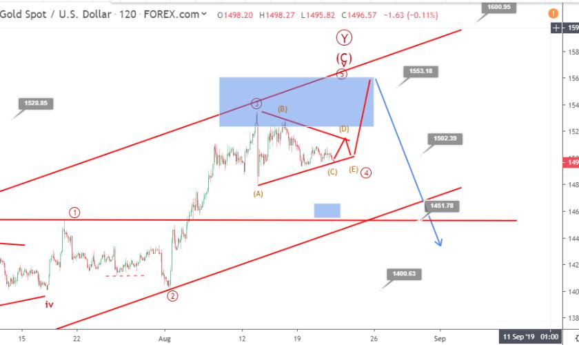 Gold Elliott wave analysis: price stays silent after FOMC