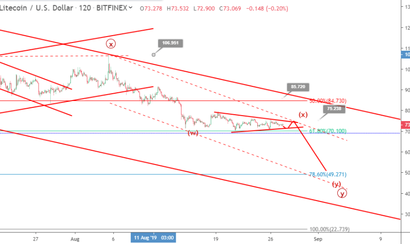 Litecoin price hangs in a sideway triangle: where will it breakout?