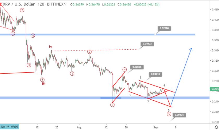 Ripple price prediction: Is XRP bullish breakout imminent?