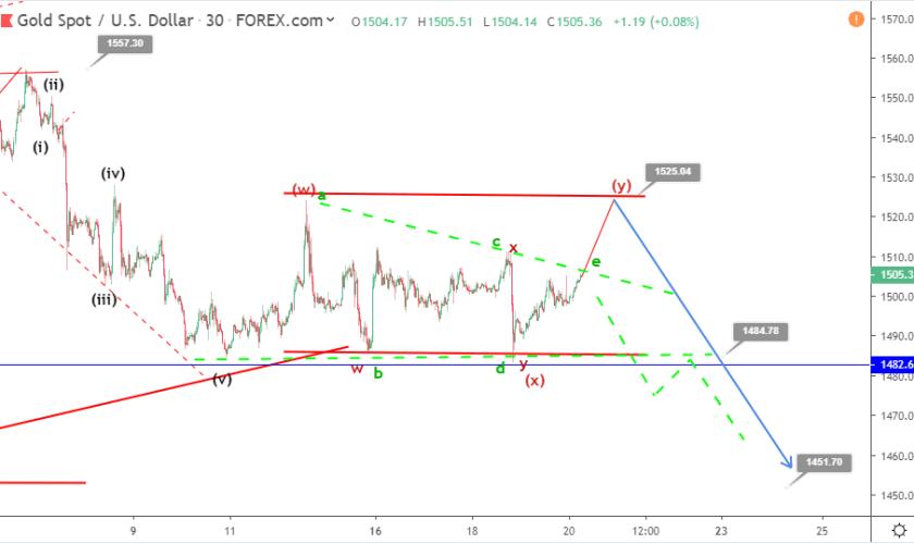Gold Elliott wave analysis: price in a complex correction