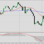 2 MA trading strategy Forex analysis for October 5