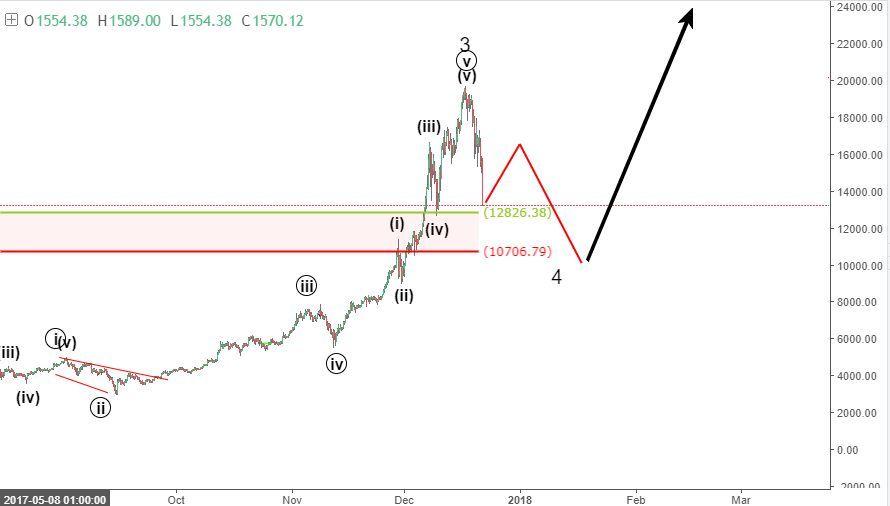 elliott wave bitcoin prediction