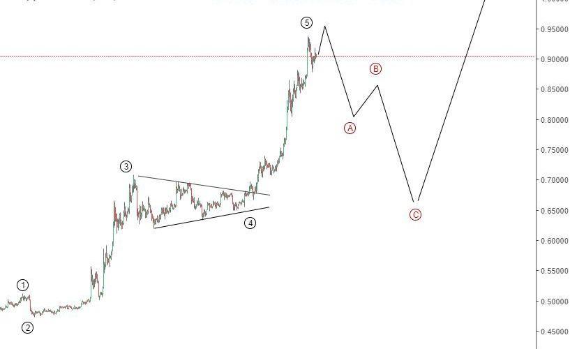 21-23 April Ripple price prediction - XRPUSD technical forecast