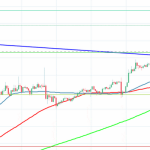 26 July BTCUSD Price Technical Analysis: Bitcoin retreats from recent high