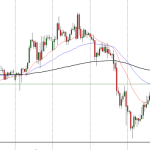USDJPY Trades Tightly With 111.00 Handle