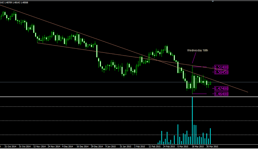 02/04/15 Light Crude Oil prices reverses at Fibonacci Retracement 61.8% at 47.24