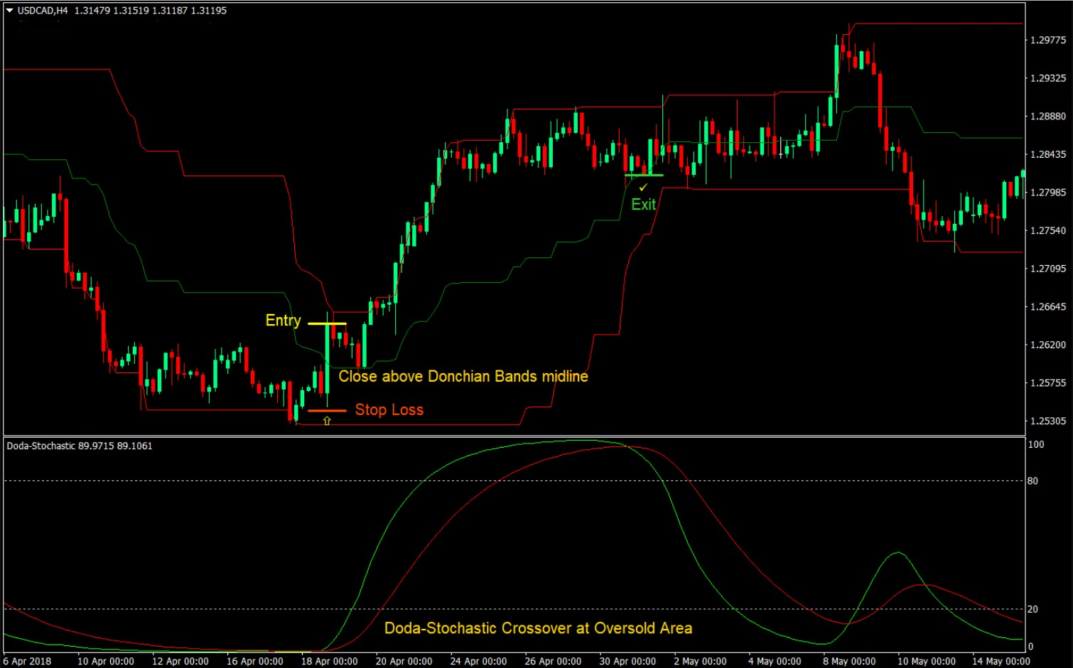 Stochastic forex pdf download fxcm margin requirements uk