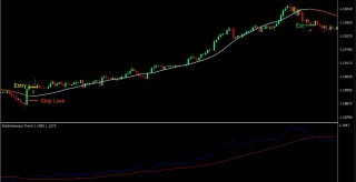 Big Trend Scalping Forex Trading Strategy