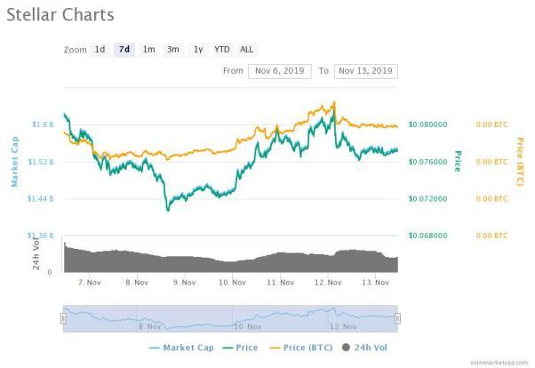 Stellar Price Drops