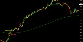 VWAP EMA Gold-Green Forex Trading Strategy
