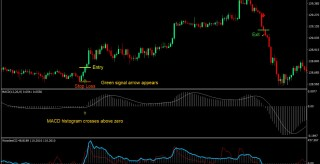 EMA and Woodies CCI MT4 Forex Trading Strategy