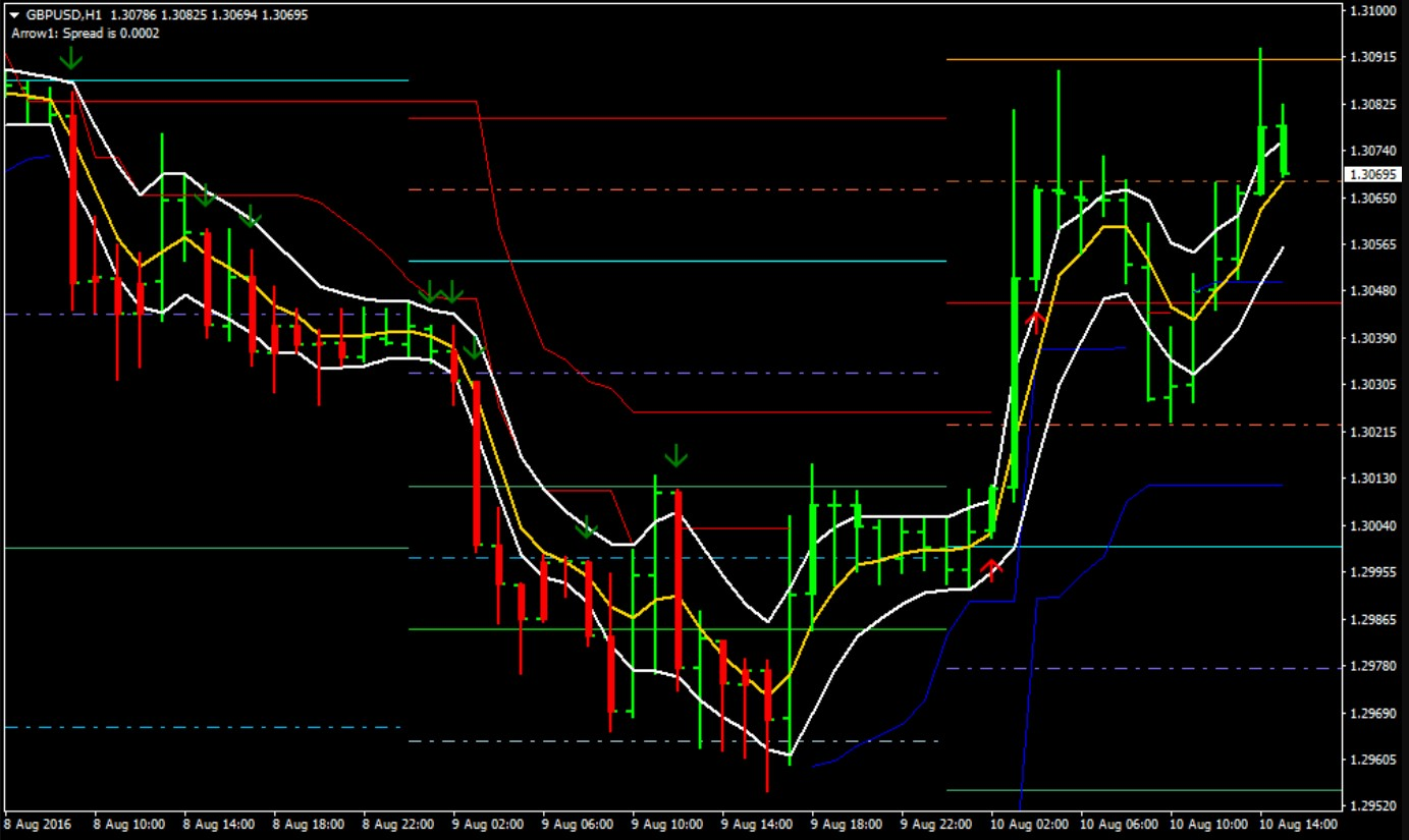Trading News & Analysis for Forex, Commodities and Indices