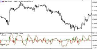 Bar Based Stochastic MT5 Indicator