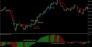 MACD Bars Forex Trading Strategy