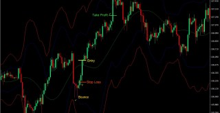 Bollinger ATR Bounce Swing Forex Trading Strategy